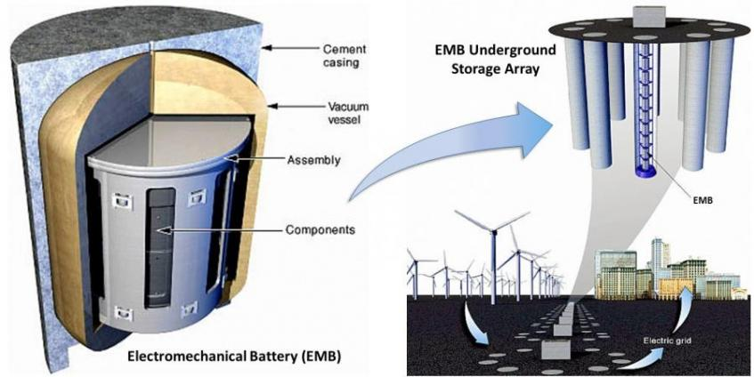 LLNL electromechanical battery (EMB) based energy storage facility concept. (source: LLNL)