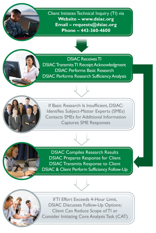 Figure 1: DSIAC Technical Inquiry Process.
