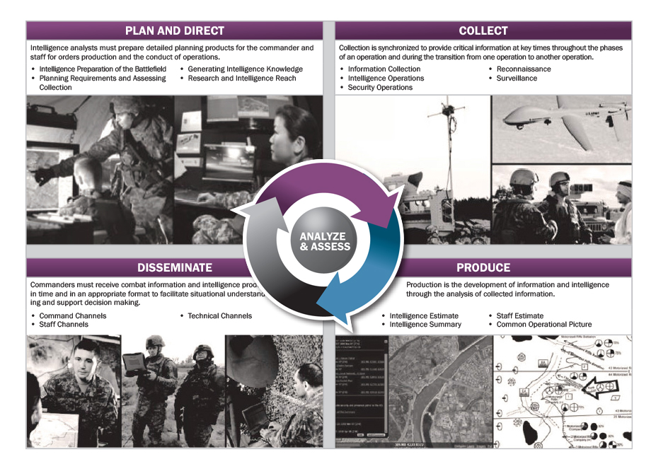 Figure 1: The Army Intelligence Process.