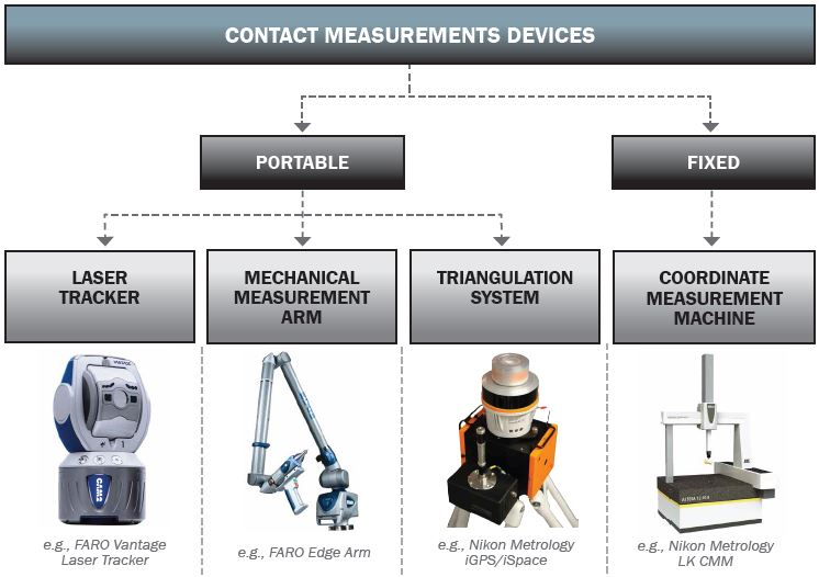 Figure 2: Contact Measurement Devices.