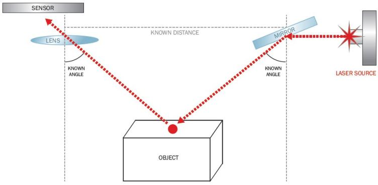 Figure 4: A Simple Laser Scanner Triangulation Configuration.