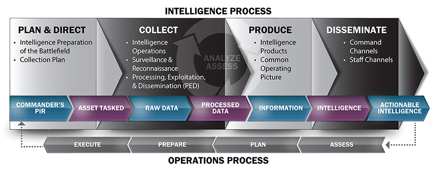 Figure 2: Intelligence Process and Operations.