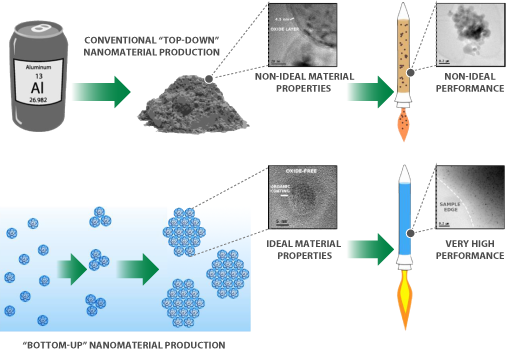 Figure 1: Bottom-Up vs. Top-Down Nanoparticle Production Approaches [10].