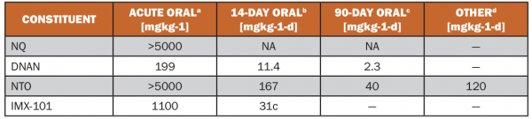 Table 3: Relative Toxicity of IMX-101 and Constituents [15]