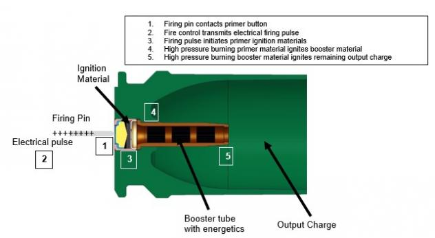 Figure 2: Typical Electrical Firing Sequence (Source: J. Hirlinger