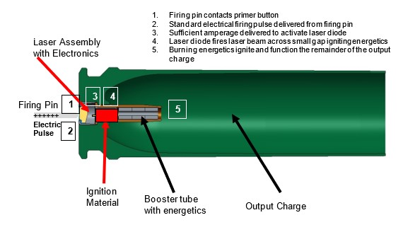 Figure 3: Typical Microdiode Laser Ignition Sequence (Source: J. Hirlinger).