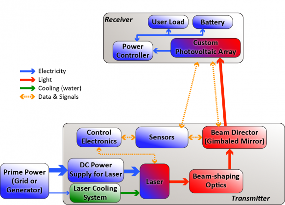 Figure 1: Simplified System Schematic for a Laser Power-Beaming System (Source: PowerLight Technologies).