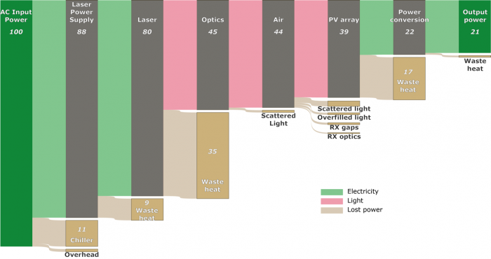 Figure 2: Sankey Diagram Example of Energy Flow Through a Power-Beaming System (Source: PowerLight Technologies).