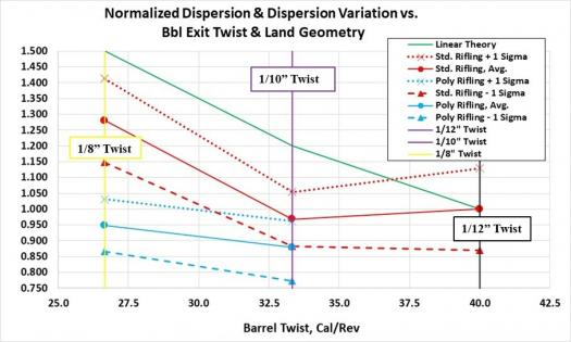 Figure 5: Normalized Mean Dispersion and Dispersion Variation vs. Barrel Exit Twist and Land Geometry (Source: U.S. Government).