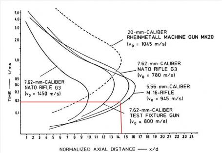 Figure 7: Mach Disk Location vs. Time for 7.62-mm Cartridge (Source: Klingenberg and Heimerl [2]; Reprinted by Permission of AIAA, Inc.).