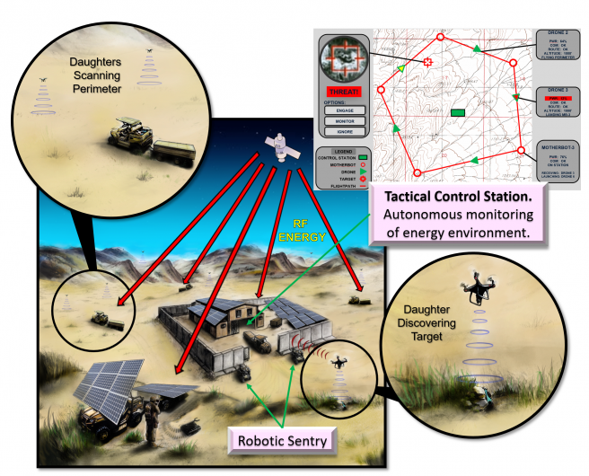 Figure 12: Possible Future CONOPS With Wireless Power, Robotics, and Warfighter Integration of a Mobile Electric Infrastructure (Source: Victoria Baker, NSWC Crane Division).