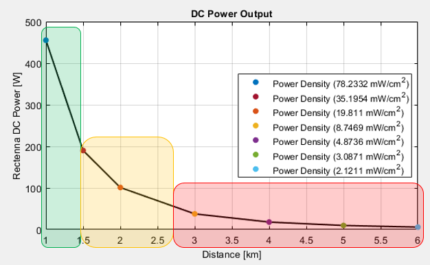 Figure 2: End-Result Displaying Estimated DC Power Plotted to Help the User Compare and Analyze Data Points (Source: Bergsrud and Zellner [10]).