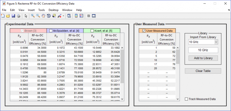 Figure 6: Rectenna RF-to-DC Conversion Efficiency Data Pop-out Sub-GUI (Source: Bergsrud and Zellner [10].