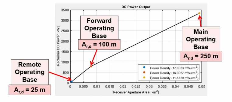 Figure 7: A Study Example to Estimate the Amount of DC Power Received for Theoretically Different-Sized Operating Bases From a Satellite at 500 km (Source: Bergsrud and Zellner [10].