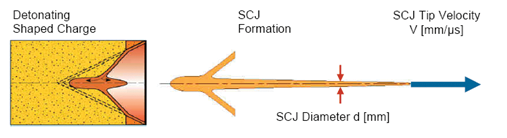 Figure 2: Illustration Of Shaped Charge Jet Diameter (d) and Velocity (V).5