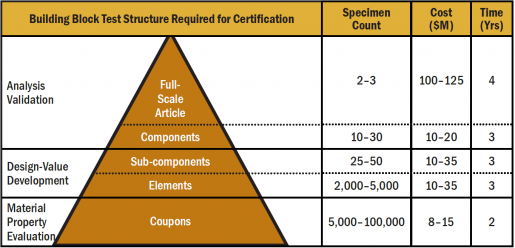 Figure 7: The Traditional FAA Building Block Test Approach for Certification [60].