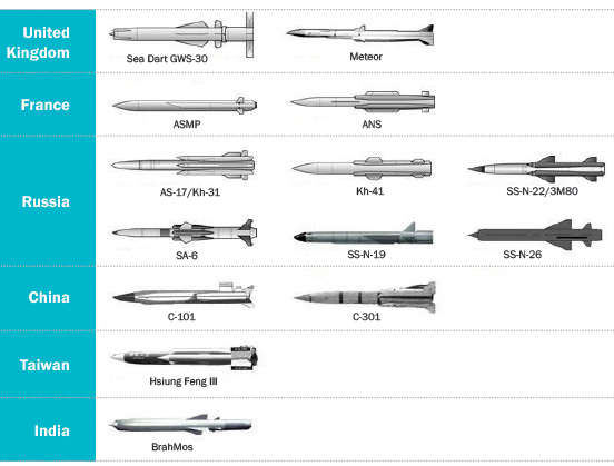 Figure 3. Examples of High-Speed Air-Breathing Missiles.