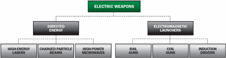 Electric Weapon Types