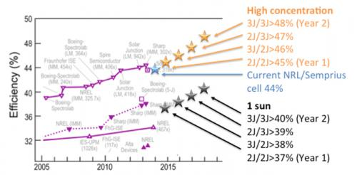 Figure 2: Potential Solar Cell Efficiencies Achievable With the Proposed NRL Technology Compared With Current State-of-the-Art Solar Cells (NRL Graphic).
