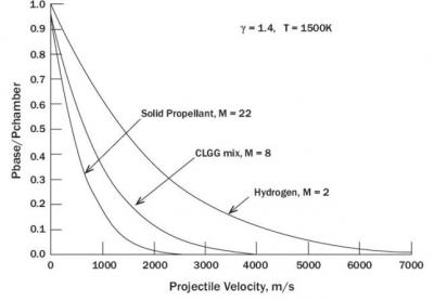 Figure 6: Low Molecular Weight Gases Providing Higher Velocities Than Solid Propellants [10].