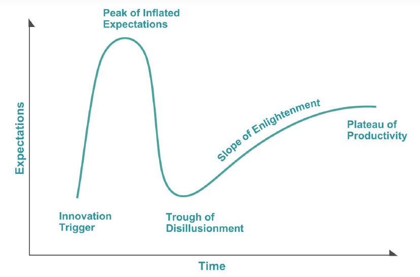 "Figure 2: Gartner's Hype Cycle Showing the Phases of Innovation; AM Is on the ""Slope of Enlightenment"" (Source: Gartner Methodologies)."