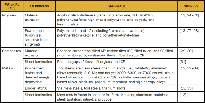 Table 2: Aerospace Relevant Materials Produced Using Additive Manufacturing