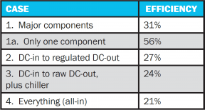 Table 2: Summary of Efficiencies Reported Under a Variety of Cases