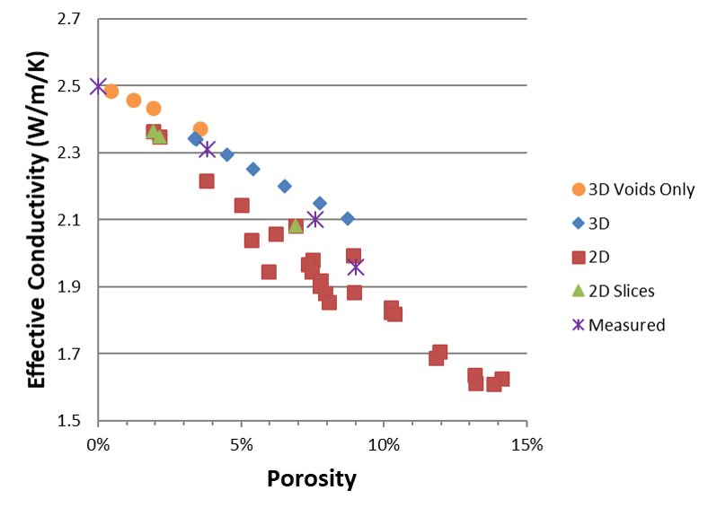 Figure 4: Effective Thermal Conductivity vs. Porosity for a Vertical Thermal Gradient (Source: NRL).