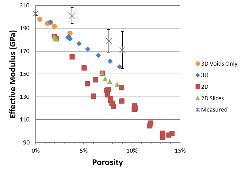 Figure 5: Effective Young's Modulus vs. Porosity for a Vertical Thermal Gradient (Source: NRL).