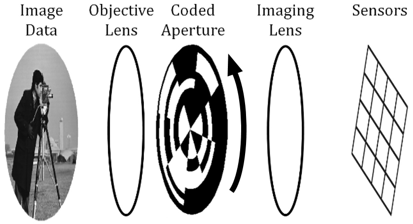 Figure 11: Architecture of a CS IR Imager for Spinning Munitions (Source: CCDC ARL).