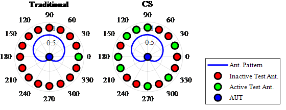 Figure 12: Comparison of Traditional and CS Antenna Pattern Measurement (Source: CCDC ARL).