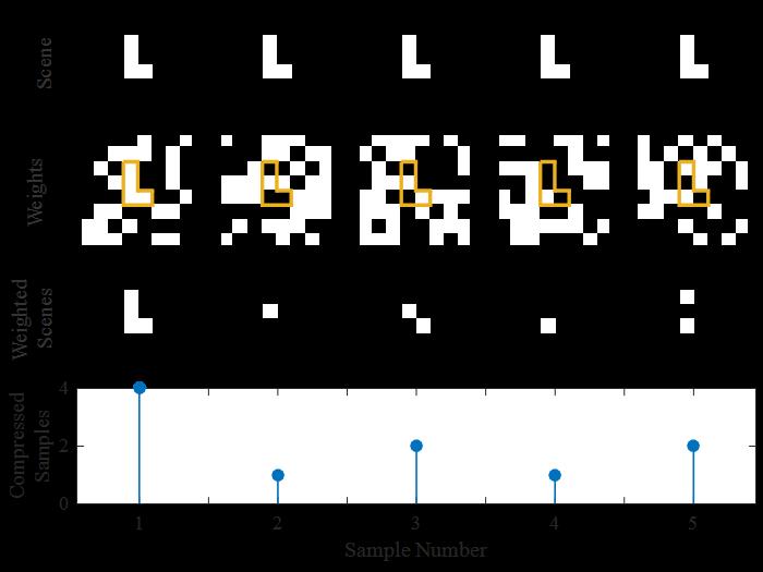 Figure 5: Each Column Illustrates One Compressed Measurement (Source: CCDC ARL).