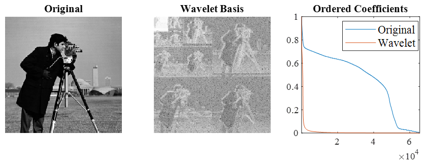 Figure 7: Comparison of an Image in Standard and Wavelet Bases (Source: CCDC ARL).