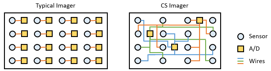 Figure 8: Comparison of a Typical CMOS Imager and CS Low-Power CMOS Imager (Source: CCDC ARL).