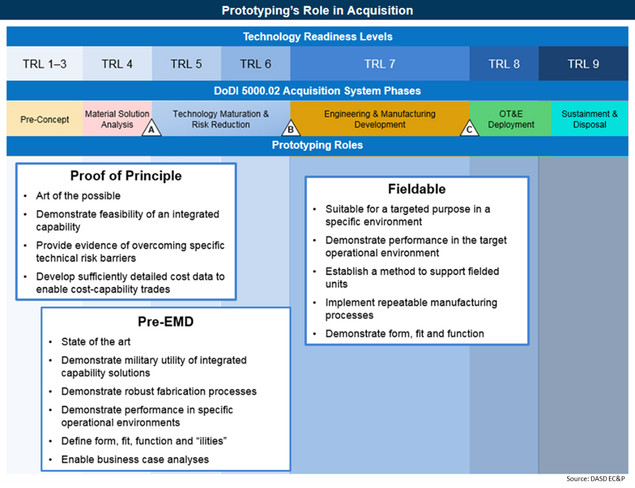 Figure 1: Prototyping's Role in DoD Acquisition (Source: Deputy Assistant Secretary of Defense EC&P).